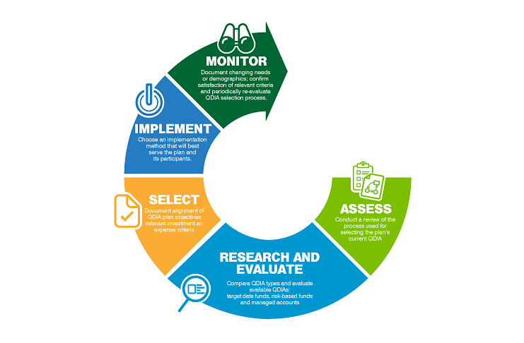 5 Steps To Smart Qdia Selection