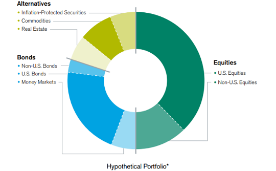 The Hypothetical Scenario Is An Example Of What A Well Diversified Portfolio Might Look Like This Roach Should Be Customized To Address Your Objectives